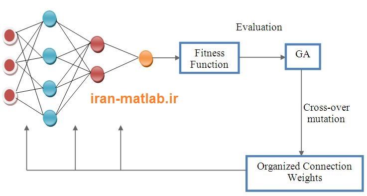 ترکیب شبکه عصبی الگوریتم ژنتیک متلب matlab